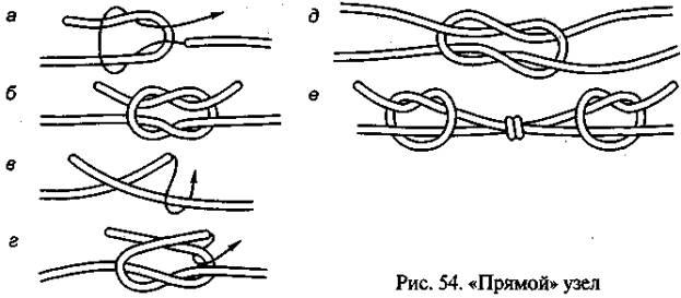 прямой узел